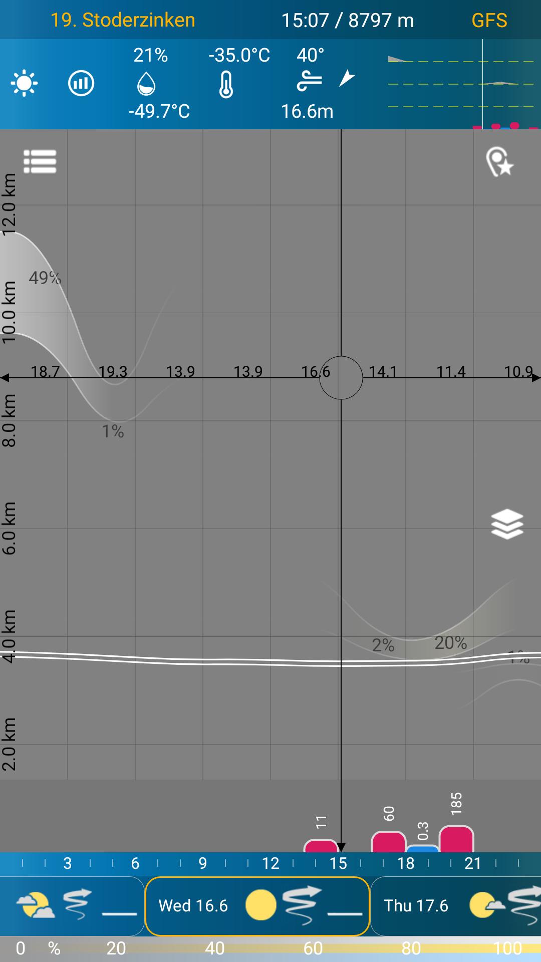 Cape, precipitation and cloud cover is minimal